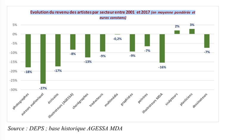 Average artist revenues per sector from the Racine Report