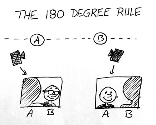 A diagram to explain the 180 degree rule